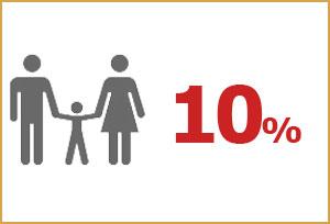 Anek Lines – Réduction Familles 2012 – Économisez jusqu'a 20% !