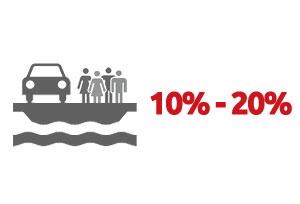 Ventouris Ferries 2016-10% / 20% Offre pont